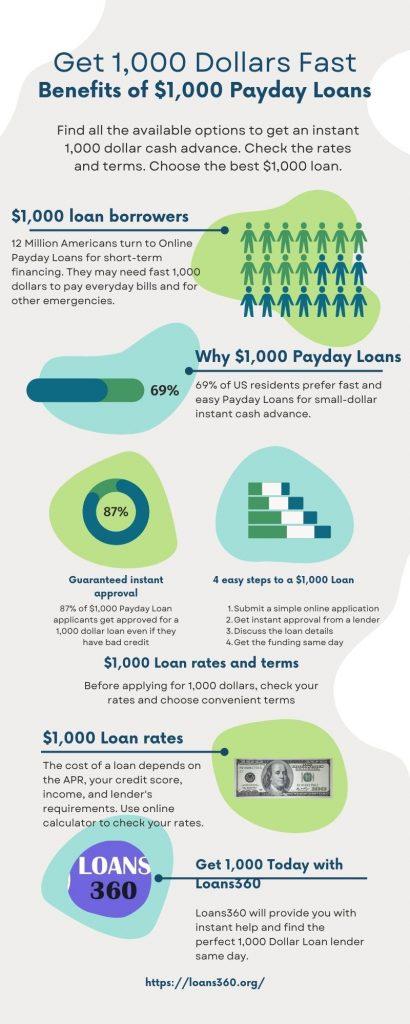 $1,000 loan