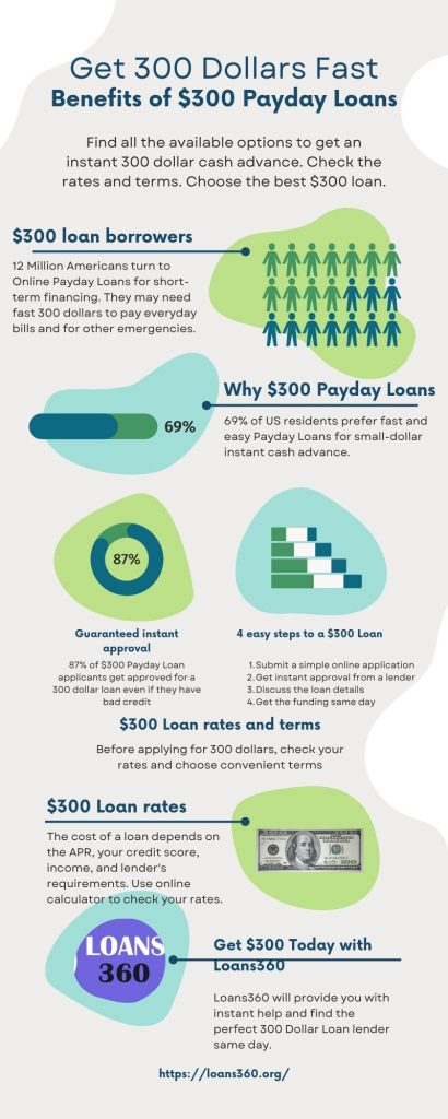 $300 Payday Loan